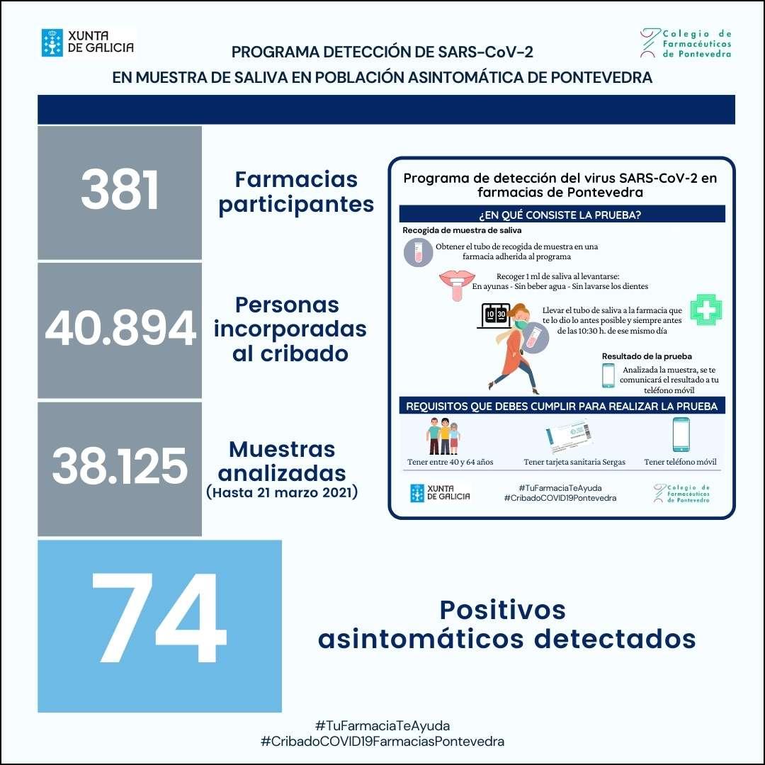 Fin del Cribado Poblacional en farmacias de Pontevedra y agradecimiento del Conselleiro de Sanidad a los farmacéuticos participantes